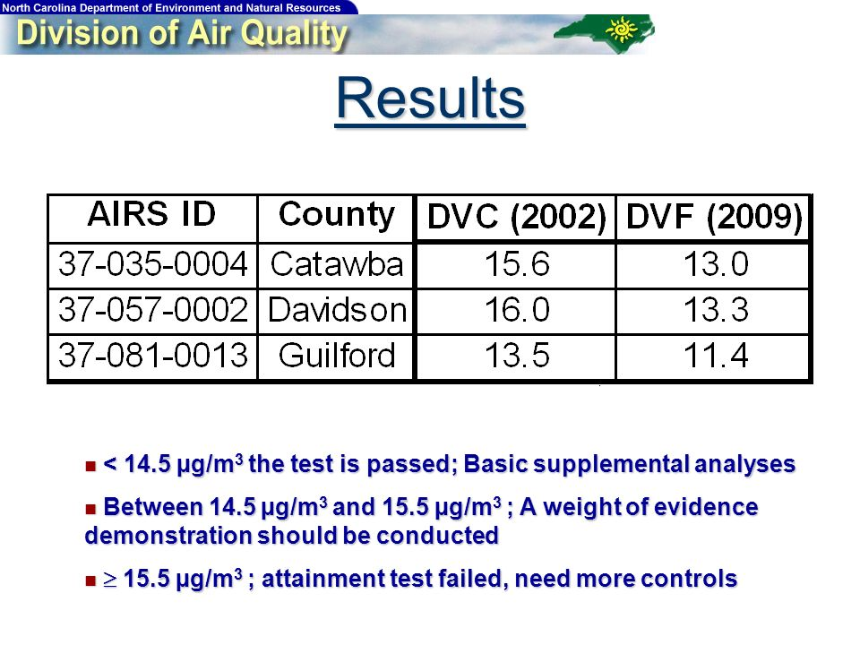 Results < 14.5 µg/m 3 the test is passed; Basic supplemental analyses < 14.5 µg/m 3 the test is passed; Basic supplemental analyses Between 14.5 µg/m 3 and 15.5 µg/m 3 ; A weight of evidence demonstration should be conducted Between 14.5 µg/m 3 and 15.5 µg/m 3 ; A weight of evidence demonstration should be conducted 15.5 µg/m 3 ; attainment test failed, need more controls 15.5 µg/m 3 ; attainment test failed, need more controls