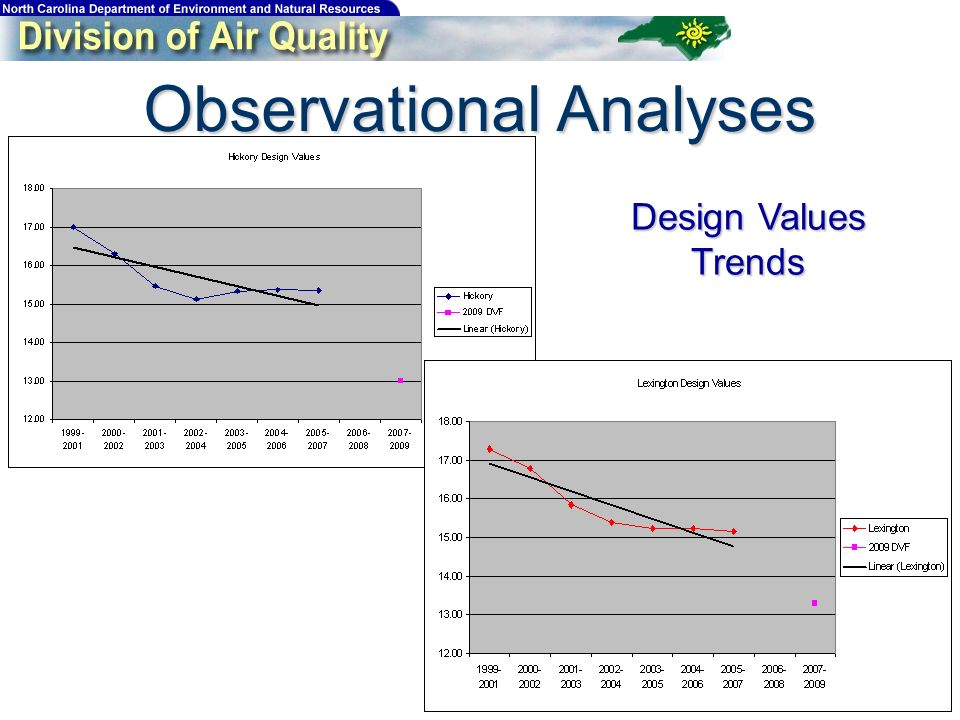 Observational Analyses Design Values Trends