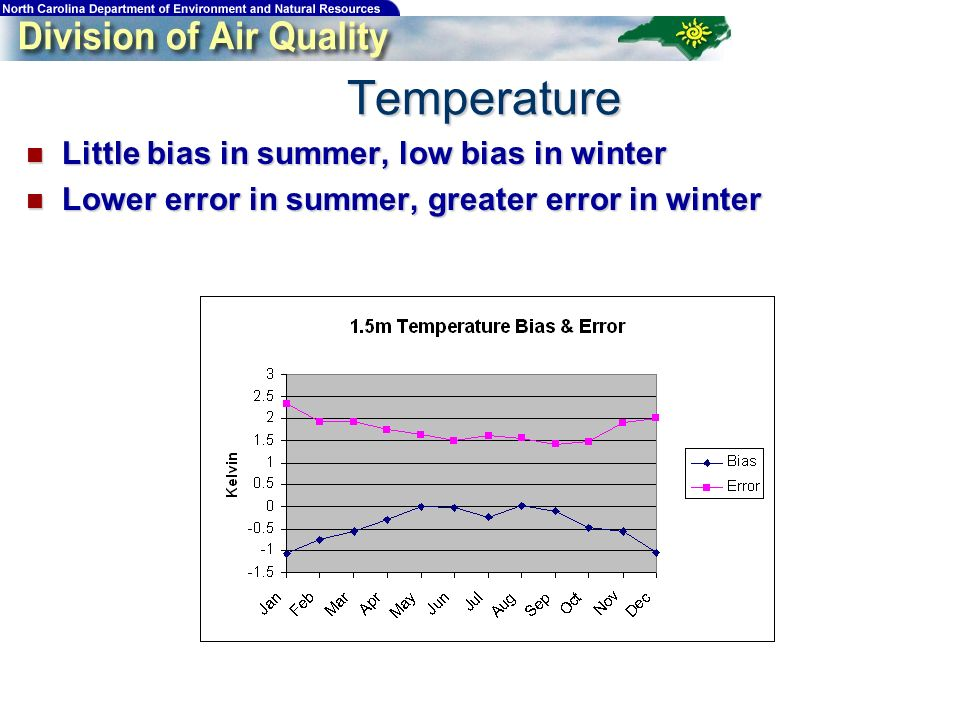 Little bias in summer, low bias in winter Little bias in summer, low bias in winter Lower error in summer, greater error in winter Lower error in summer, greater error in winter Temperature