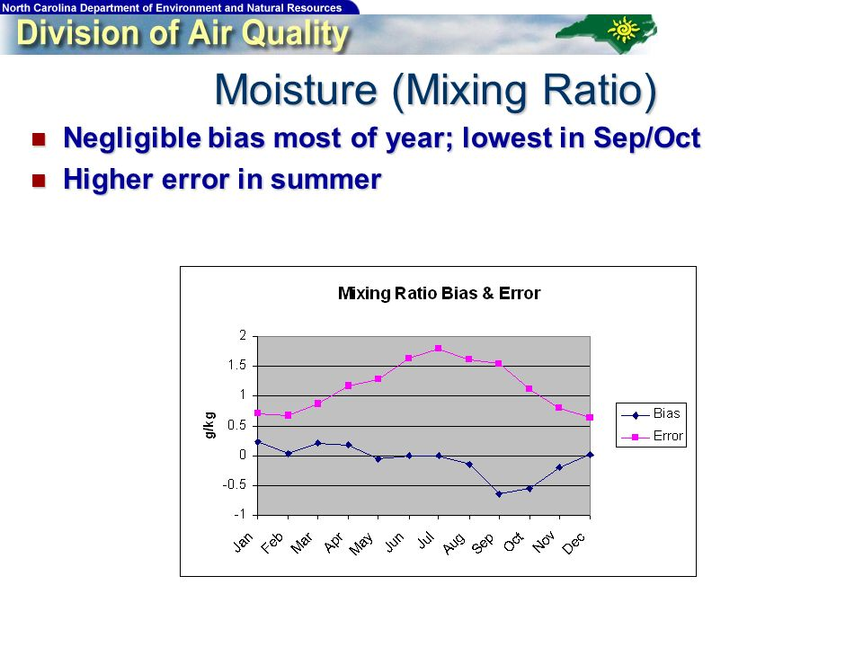 Moisture (Mixing Ratio) Negligible bias most of year; lowest in Sep/Oct Negligible bias most of year; lowest in Sep/Oct Higher error in summer Higher error in summer