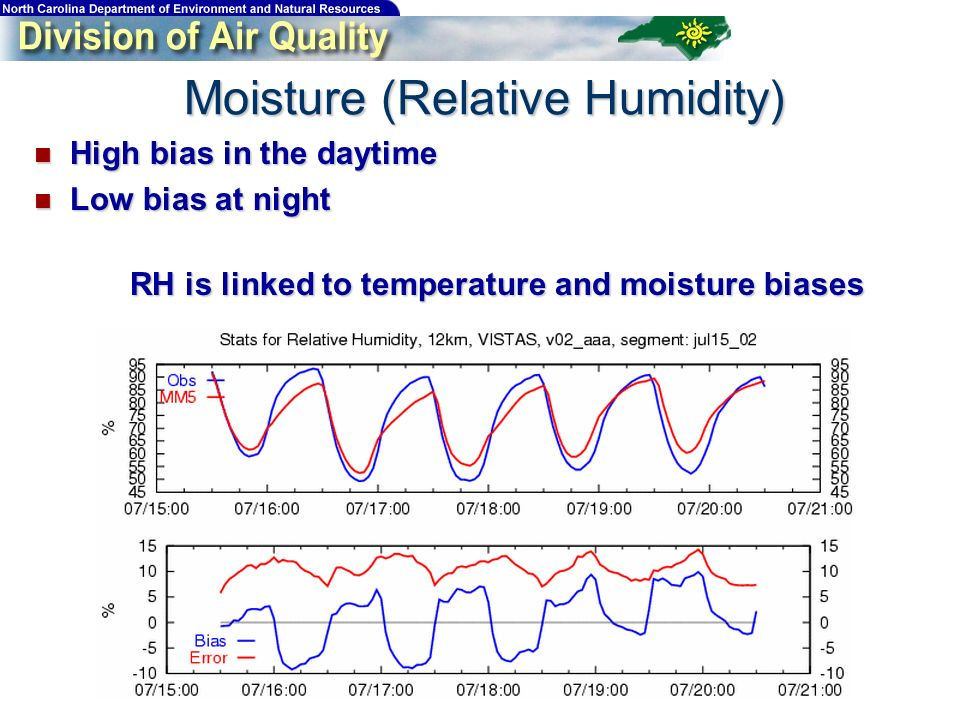 High bias in the daytime High bias in the daytime Low bias at night Low bias at night RH is linked to temperature and moisture biases Moisture (Relative Humidity)