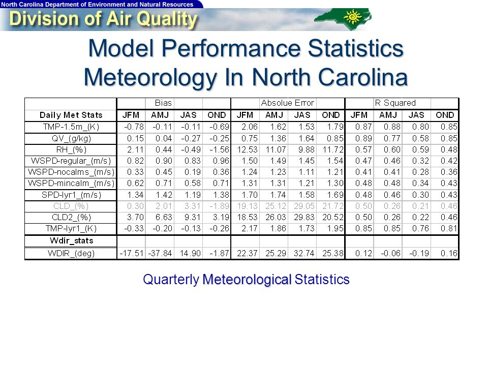 Model Performance Statistics Meteorology In North Carolina Meteorological Quarterly Meteorological Statistics