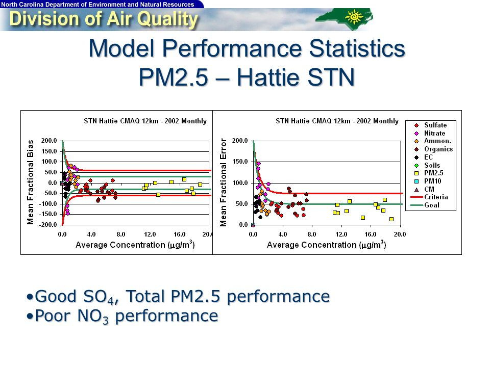 Model Performance Statistics PM2.5 – Hattie STN Good SO 4, Total PM2.5 performanceGood SO 4, Total PM2.5 performance Poor NO 3 performancePoor NO 3 performance