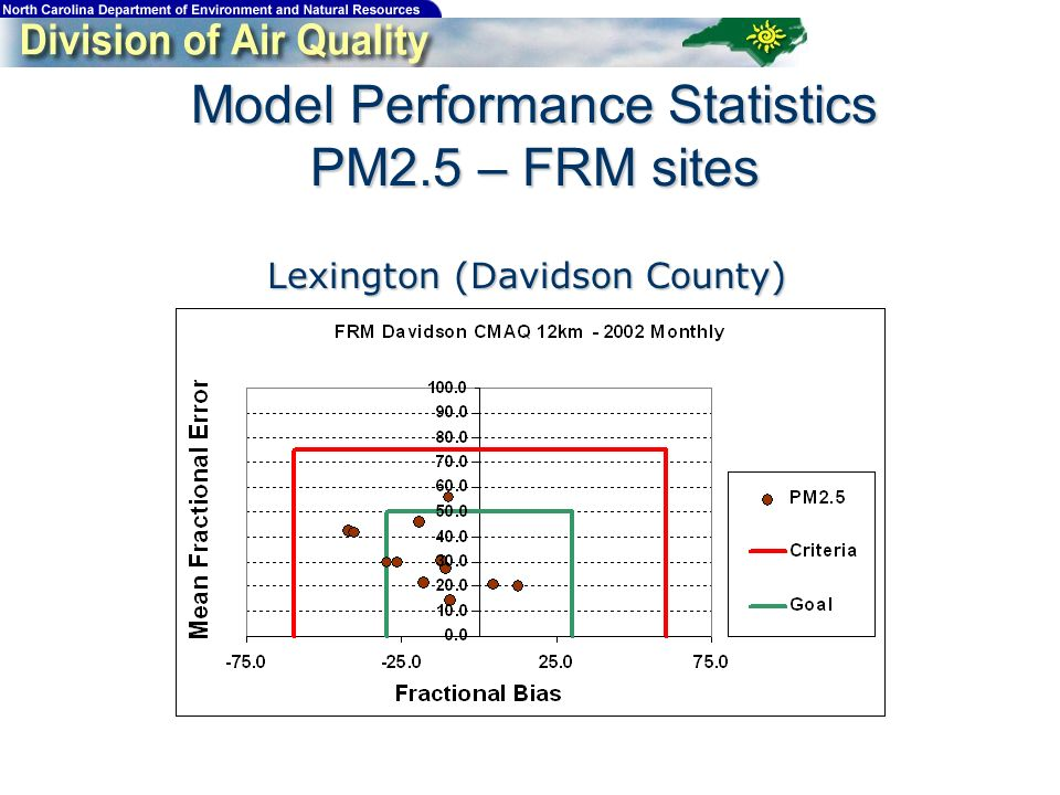 Model Performance Statistics PM2.5 – FRM sites Lexington (Davidson County)