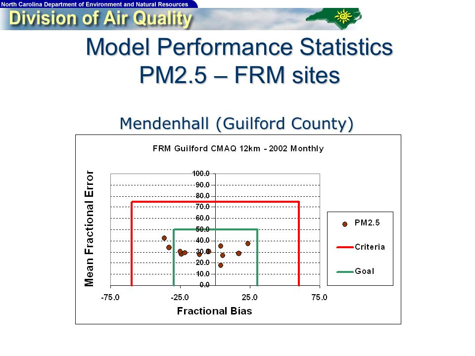 Model Performance Statistics PM2.5 – FRM sites Mendenhall (Guilford County)