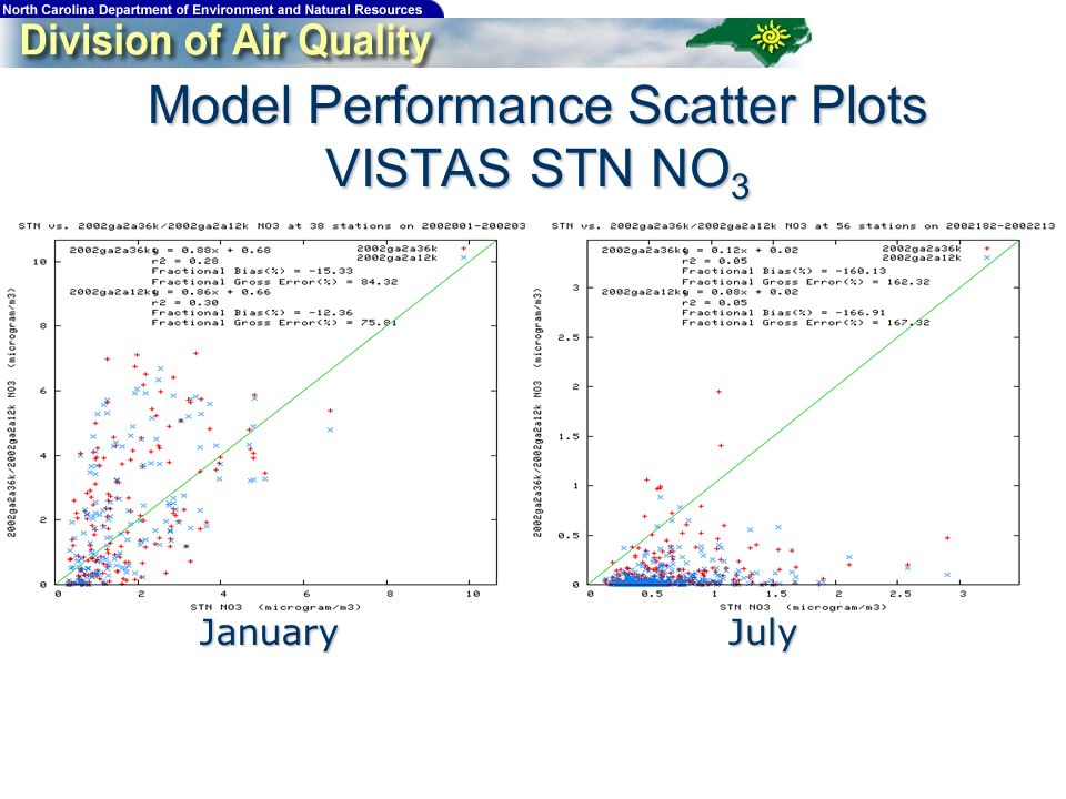 Model Performance Scatter Plots VISTAS STN NO 3 JanuaryJuly