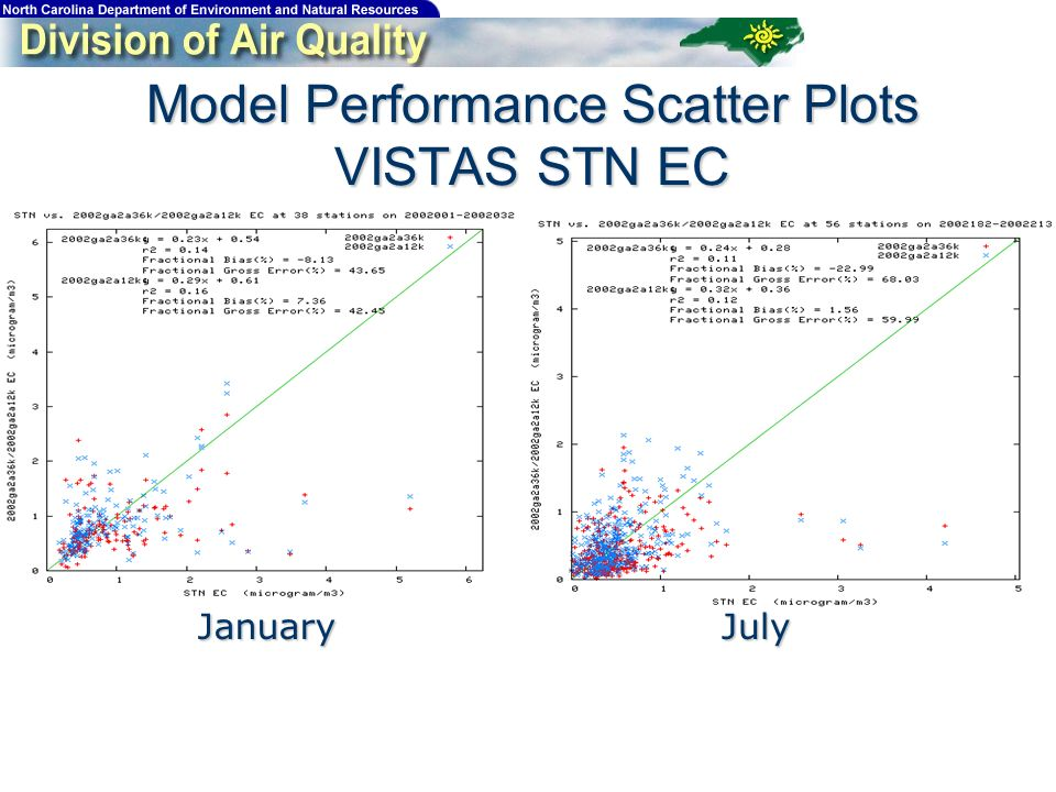 Model Performance Scatter Plots VISTAS STN EC JanuaryJuly