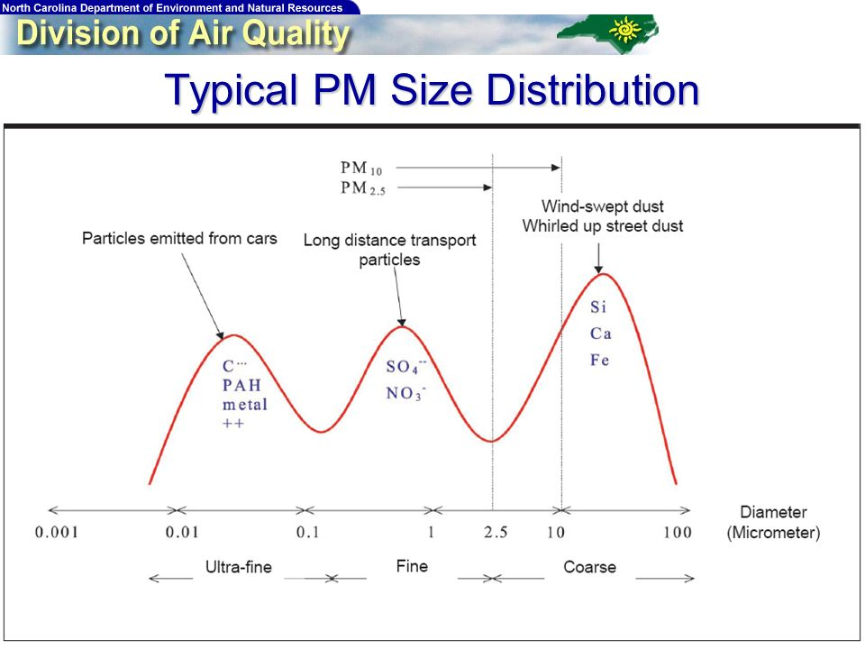 Typical PM Size Distribution