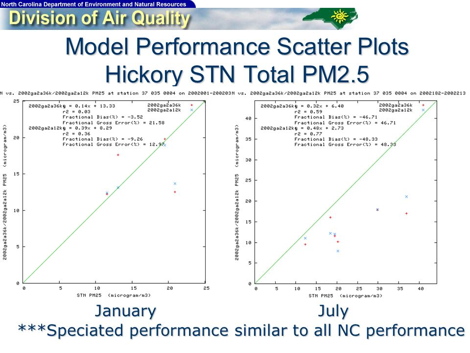 Model Performance Scatter Plots Hickory STN Total PM2.5 JanuaryJuly ***Speciated performance similar to all NC performance
