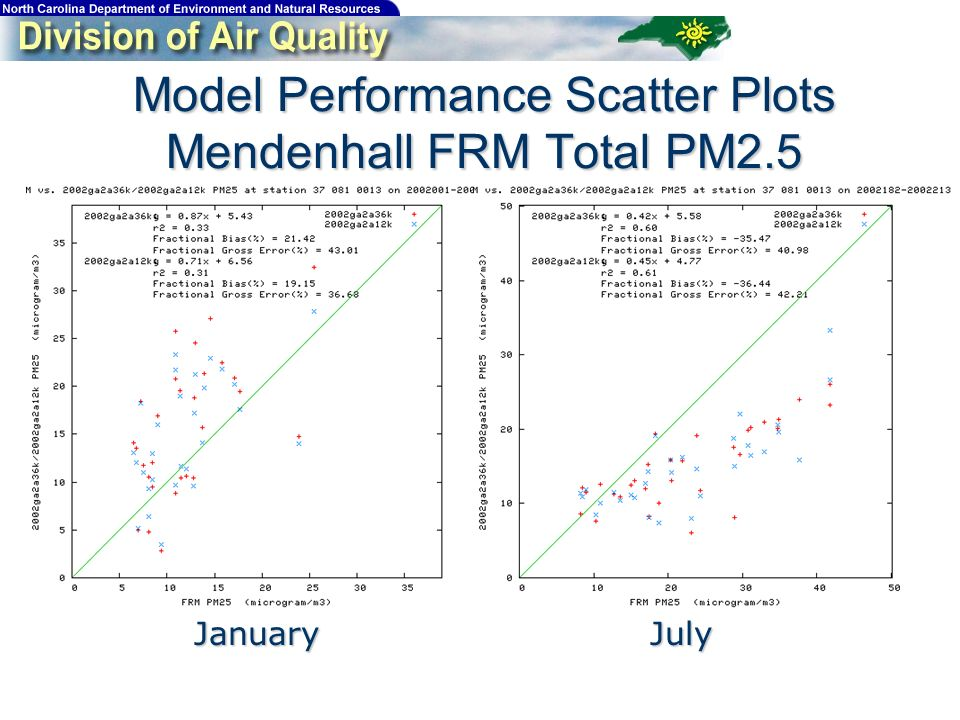 Model Performance Scatter Plots Mendenhall FRM Total PM2.5 JanuaryJuly
