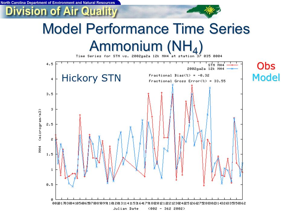 Model Performance Time Series Ammonium (NH 4 ) Hickory STN ObsModel