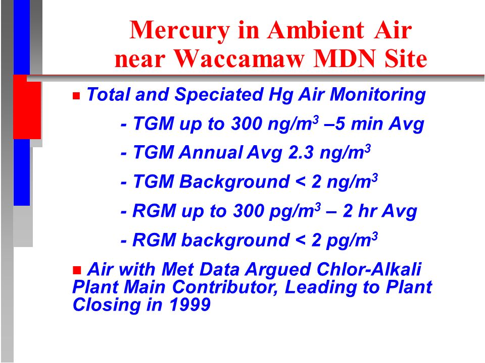 Mercury in Ambient Air near Waccamaw MDN Site n Total and Speciated Hg Air Monitoring - TGM up to 300 ng/m 3 –5 min Avg - TGM Annual Avg 2.3 ng/m 3 - TGM Background < 2 ng/m 3 - RGM up to 300 pg/m 3 – 2 hr Avg - RGM background < 2 pg/m 3 n Air with Met Data Argued Chlor-Alkali Plant Main Contributor, Leading to Plant Closing in 1999