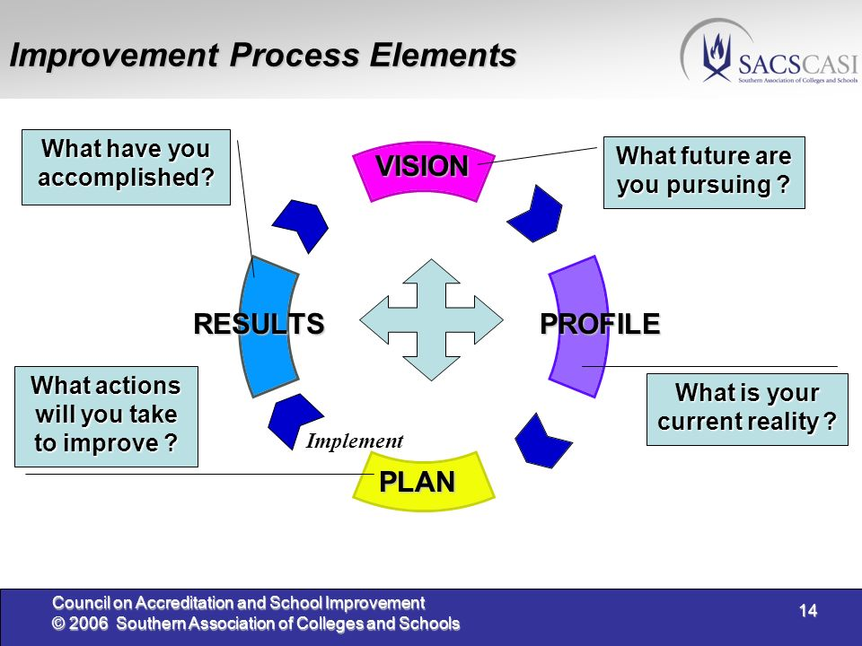 14 Council on Accreditation and School Improvement © 2006 Southern Association of Colleges and Schools Improvement Process Elements VISION PROFILERESULTS PLAN What future are you pursuing.