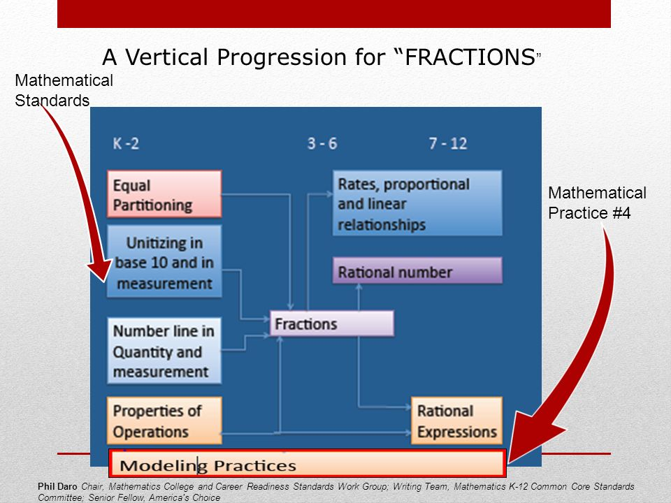 Phil Daro Chair, Mathematics College and Career Readiness Standards Work Group; Writing Team, Mathematics K-12 Common Core Standards Committee; Senior Fellow, America s Choice A Vertical Progression for FRACTIONS Mathematical Practice #4 Mathematical Standards