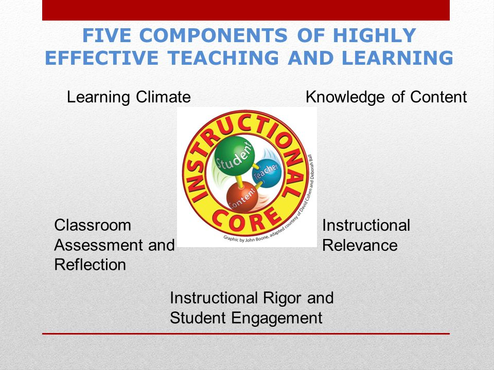 Learning Climate Classroom Assessment and Reflection Instructional Relevance Knowledge of Content Instructional Rigor and Student Engagement FIVE COMPONENTS OF HIGHLY EFFECTIVE TEACHING AND LEARNING