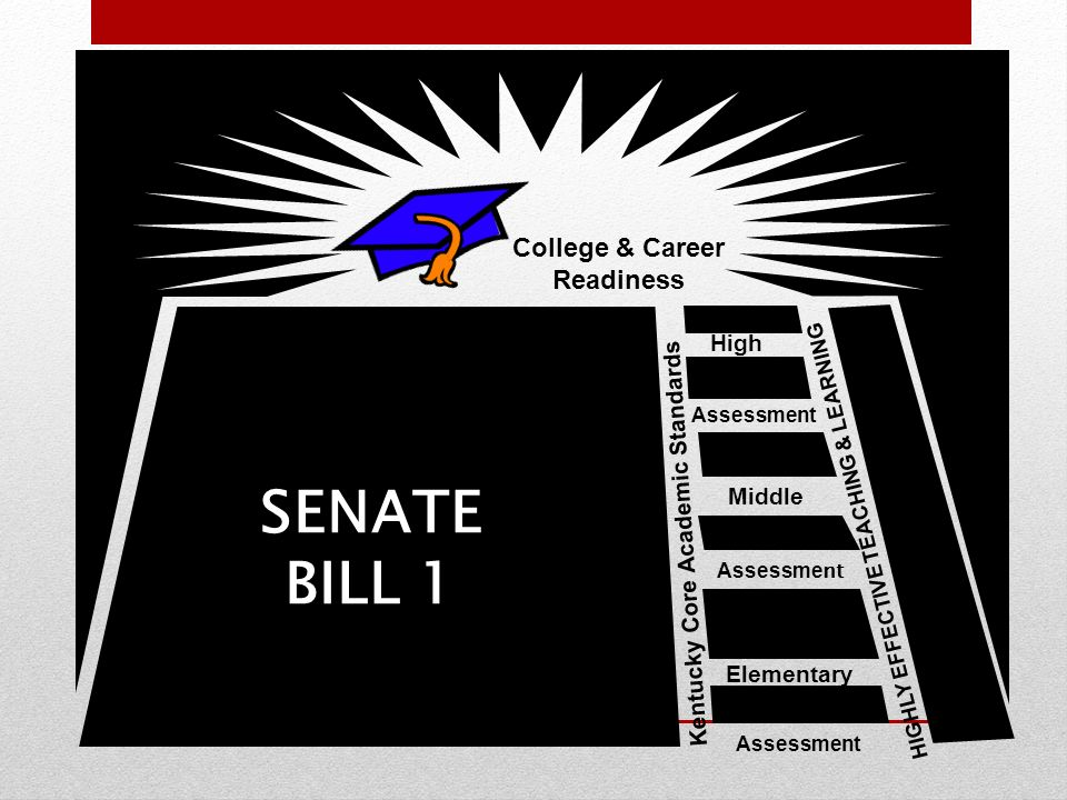 College & Career Readiness Middle Elementary High Kentucky Core Academic Standards HIGHLY EFFECTIVE TEACHING & LEARNING Assessment SENATE BILL 1 6
