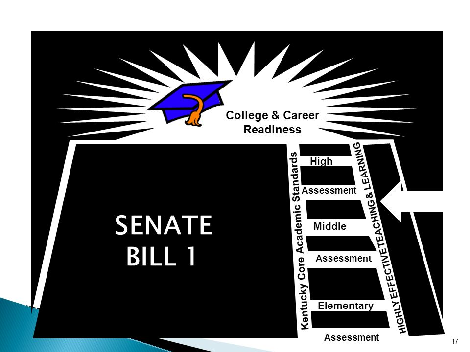 College & Career Readiness Middle Elementary High Kentucky Core Academic Standards HIGHLY EFFECTIVE TEACHING & LEARNING Assessment SENATE BILL 1 17
