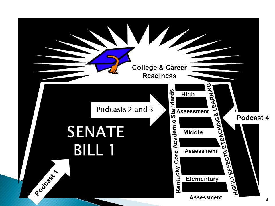 College & Career Readiness Middle Elementary High Kentucky Core Academic Standards HIGHLY EFFECTIVE TEACHING & LEARNING Assessment SENATE BILL 1 4 Podcast 1 Podcast 4 Podcasts 2 and 3