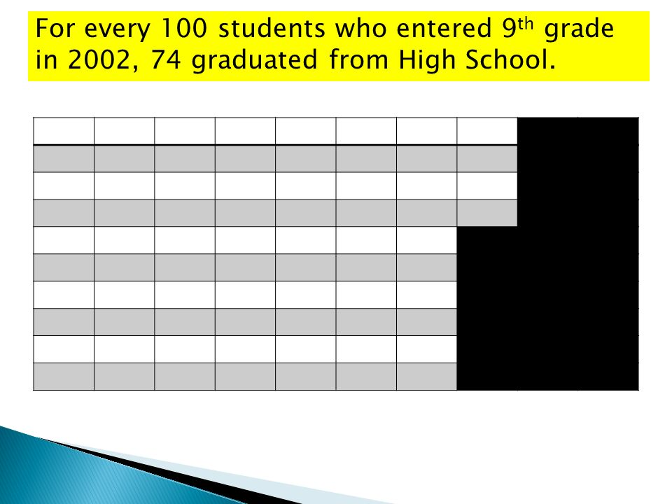 For every 100 students who entered 9 th grade in 2002, 74 graduated from High School.