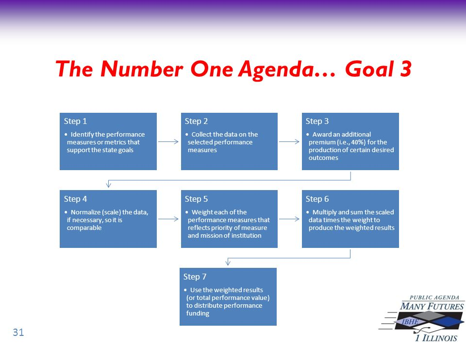 31 The Number One Agenda… Goal 3