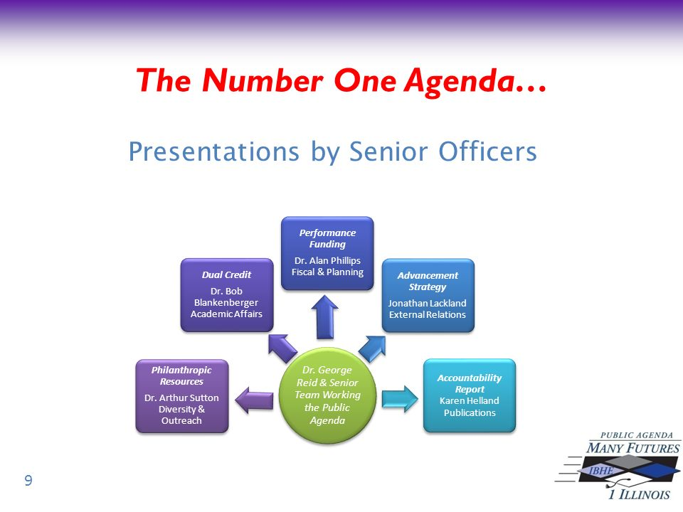 Presentations by Senior Officers 9 The Number One Agenda…