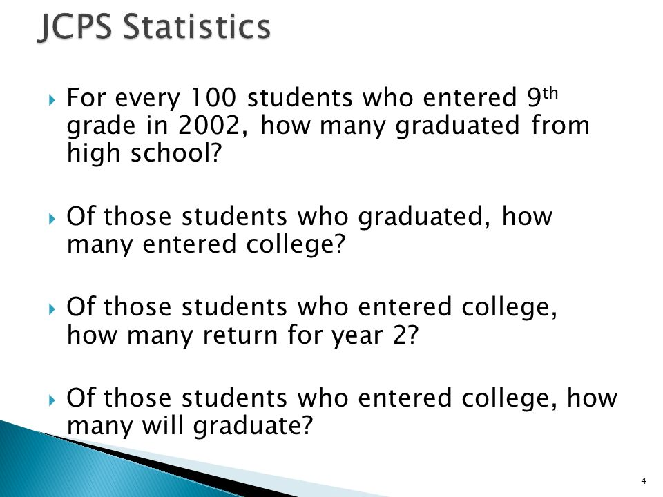 For every 100 students who entered 9 th grade in 2002, how many graduated from high school.