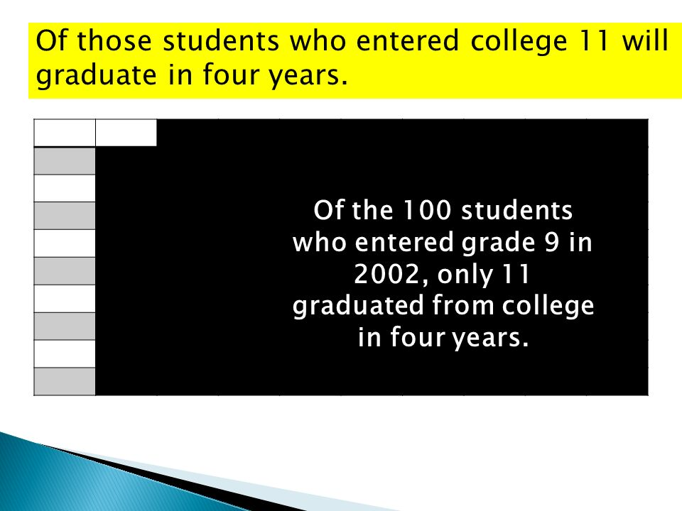 Of those students who entered college 11 will graduate in four years.