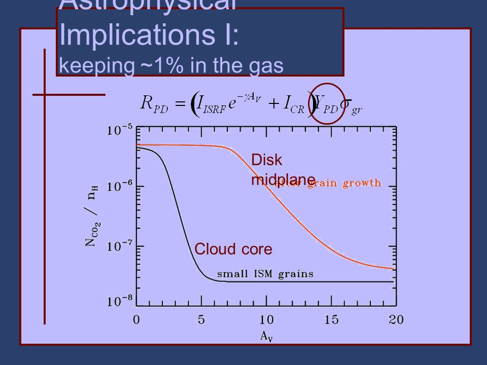 Astrophysical Implications I: keeping ~1% in the gas phase Disk midplane Cloud core