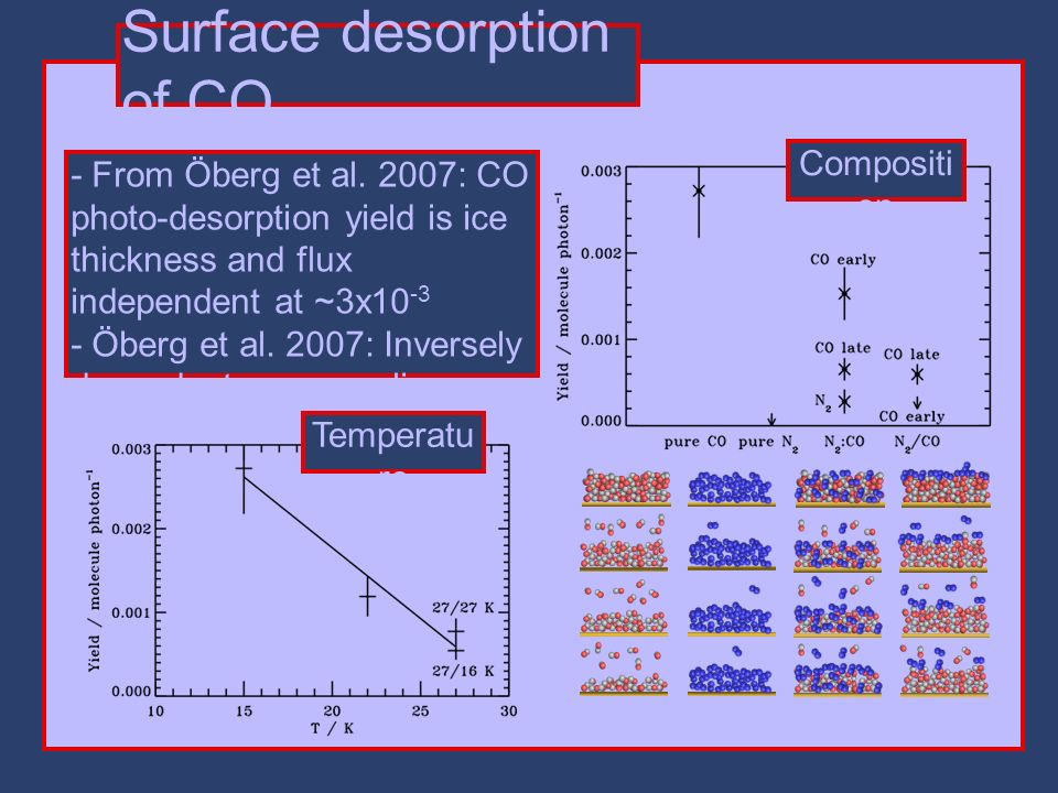 Surface desorption of CO - From Öberg et al.