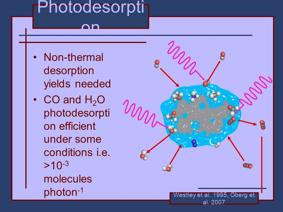 Photodesorpti on Non-thermal desorption yields needed CO and H 2 O photodesorpti on efficient under some conditions i.e.