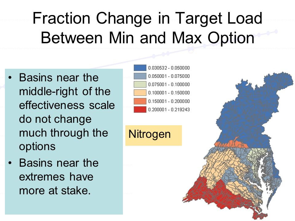 Fraction Change in Target Load Between Min and Max Option Basins near the middle-right of the effectiveness scale do not change much through the options Basins near the extremes have more at stake.