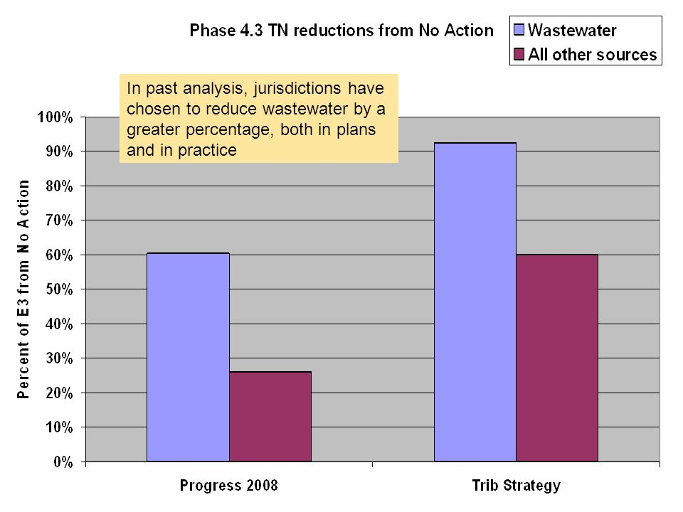 In past analysis, jurisdictions have chosen to reduce wastewater by a greater percentage, both in plans and in practice