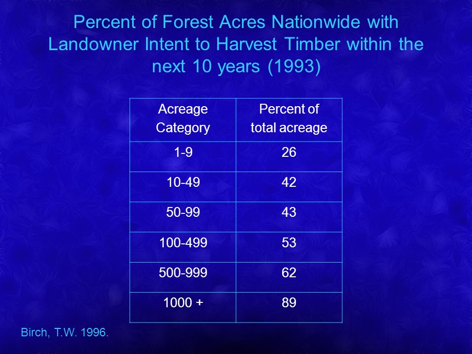 Percent of Forest Acres Nationwide with Landowner Intent to Harvest Timber within the next 10 years (1993) Acreage Category Percent of total acreage 1-926 10-4942 50-9943 100-49953 500-99962 1000 +89 Birch, T.W.
