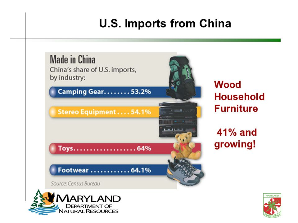 U.S. Imports from China Wood Household Furniture 41% and growing!
