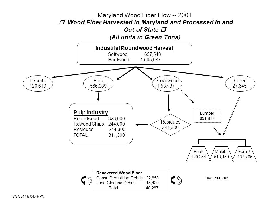 Maryland Wood Fiber Flow -- 2001 Wood Fiber Harvested in Maryland and Processed In and Out of State (All units in Green Tons) Industrial Roundwood Harvest Softwood 657,548 Hardwood 1,595,087 Pulp Industry Roundwood 323,000 Rdwood Chips 244,000 Residues 244,300 TOTAL 811,300 Residues 244,300 Other 27,645 Pulp 566,989 Sawnwood 1,537,371 1 Includes Bark Fuel 1 129,254 Mulch 1 518,459 Farm 1 137,705 Exports 120,619 3/3/2014 5:06:24 PM Recovered Wood Fiber Const.