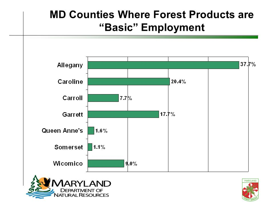 MD Counties Where Forest Products are Basic Employment 37.7%