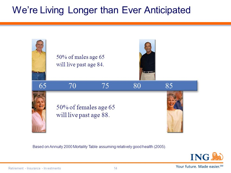 Retirement - Insurance - Investments14 6570758085 50% of females age 65 will live past age 88.