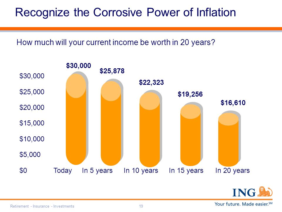 Retirement - Insurance - Investments19 Recognize the Corrosive Power of Inflation How much will your current income be worth in 20 years.