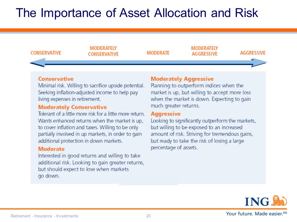 Retirement - Insurance - Investments20 The Importance of Asset Allocation and Risk