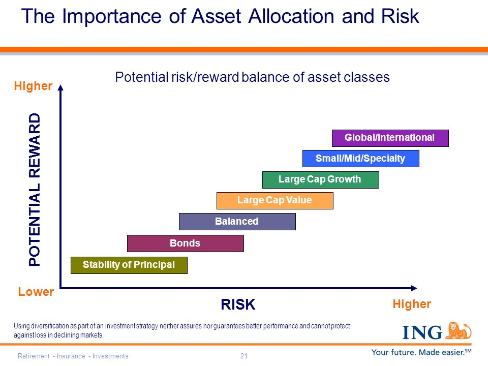 Retirement - Insurance - Investments21 The Importance of Asset Allocation and Risk Potential risk/reward balance of asset classes Global/International Small/Mid/Specialty Large Cap Growth Large Cap Value Stability of Principal Bonds Balanced Lower RISK Higher POTENTIAL REWARD Higher Using diversification as part of an investment strategy neither assures nor guarantees better performance and cannot protect against loss in declining markets.