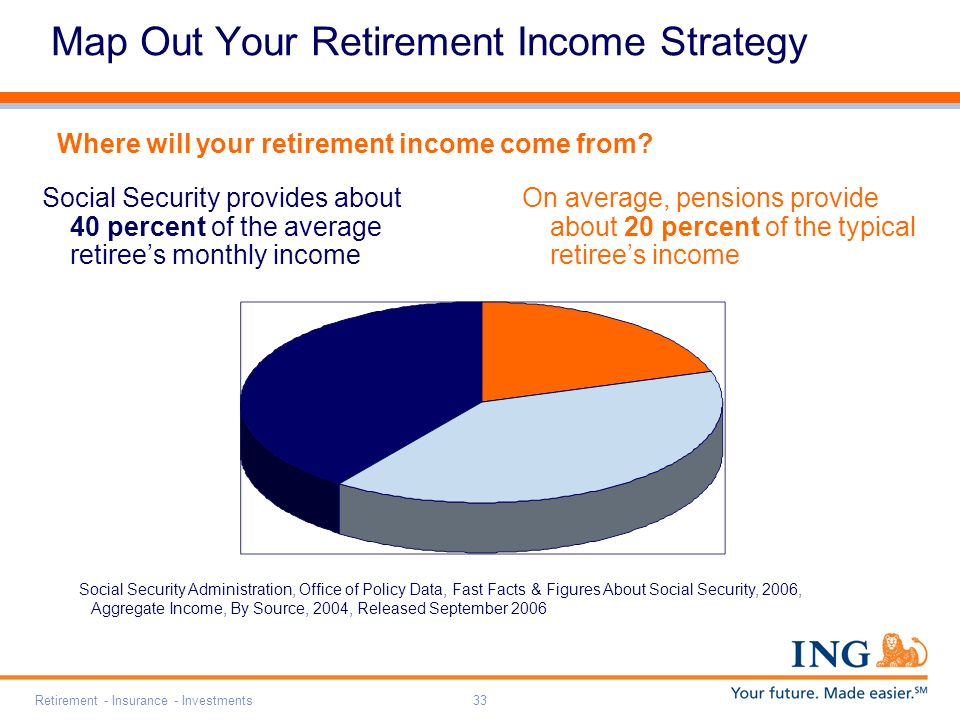 Retirement - Insurance - Investments33 Social Security Administration, Office of Policy Data, Fast Facts & Figures About Social Security, 2006, Aggregate Income, By Source, 2004, Released September 2006 Map Out Your Retirement Income Strategy Social Security provides about 40 percent of the average retirees monthly income Where will your retirement income come from.