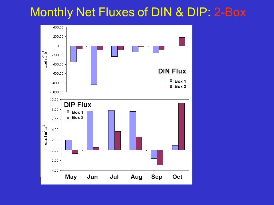 DIN Flux DIP Flux MayJunAugJulSepOct Monthly Net Fluxes of DIN & DIP: 2-Box Box 1 Box 2 Box 1 Box 2