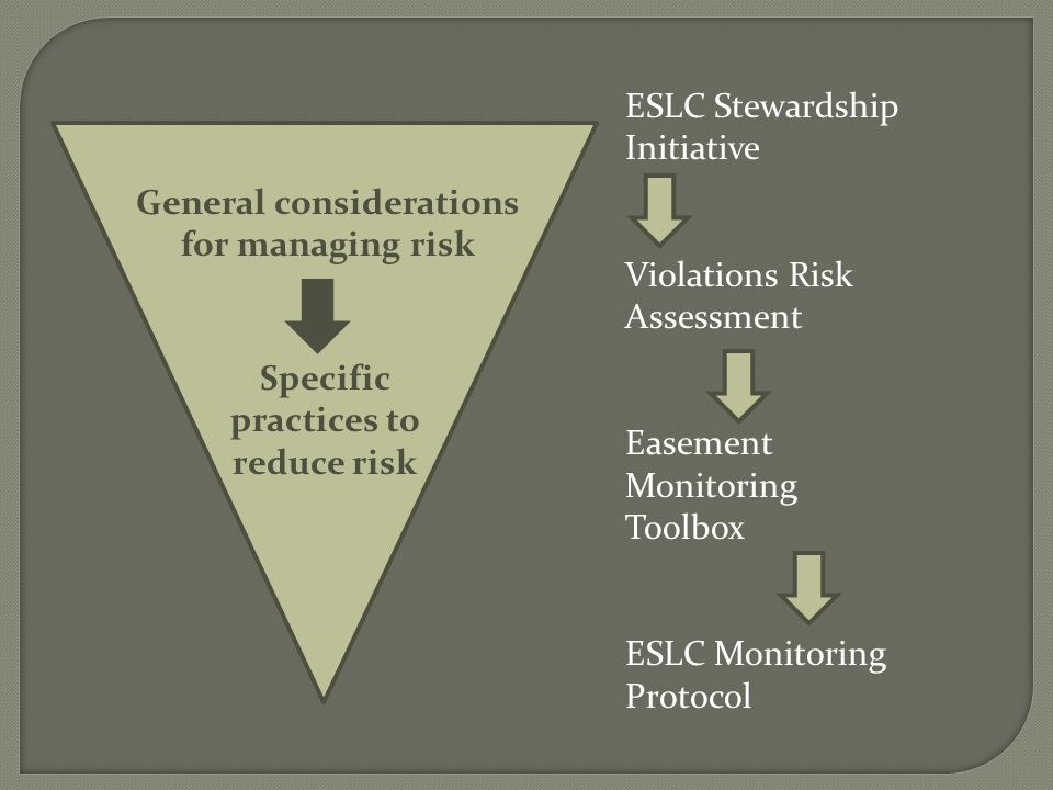 ESLC Stewardship Initiative Violations Risk Assessment Easement Monitoring Toolbox ESLC Monitoring Protocol General considerations for managing risk Specific practices to reduce risk
