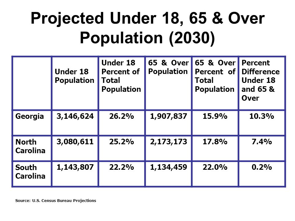 Projected Under 18, 65 & Over Population (2030) Under 18 Population Under 18 Percent of Total Population 65 & Over Population 65 & Over Percent of Total Population Percent Difference Under 18 and 65 & Over Georgia3,146,62426.2%1,907,83715.9%10.3% North Carolina 3,080,61125.2%2,173,17317.8%7.4% South Carolina 1,143,80722.2%1,134,45922.0%0.2% Source: U.S.