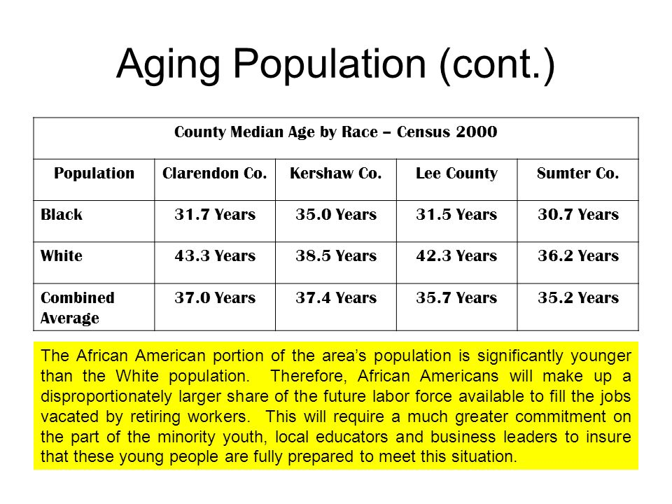 Aging Population (cont.) County Median Age by Race – Census 2000 PopulationClarendon Co.Kershaw Co.Lee CountySumter Co.
