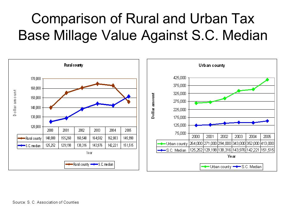 Comparison of Rural and Urban Tax Base Millage Value Against S.C.