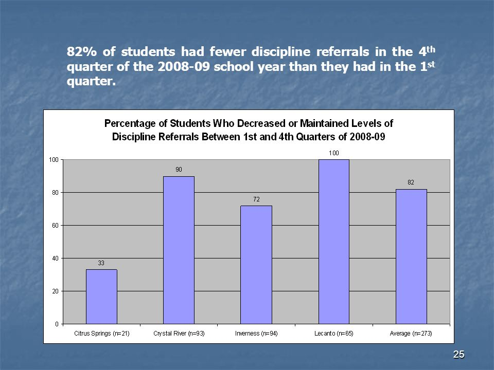 25 82% of students had fewer discipline referrals in the 4 th quarter of the school year than they had in the 1 st quarter.