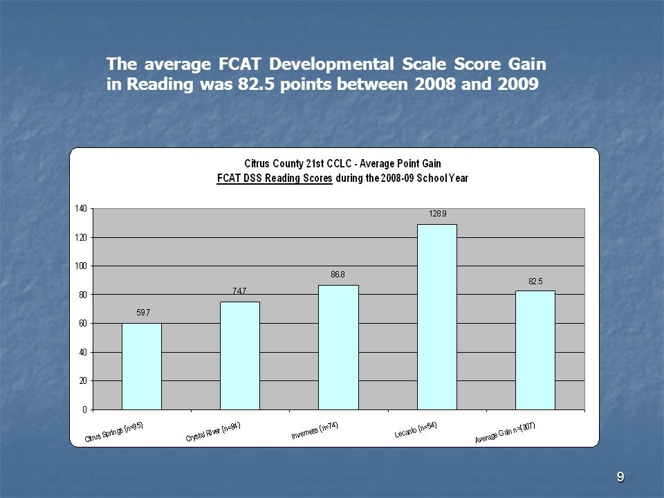 9 The average FCAT Developmental Scale Score Gain in Reading was 82.5 points between 2008 and 2009