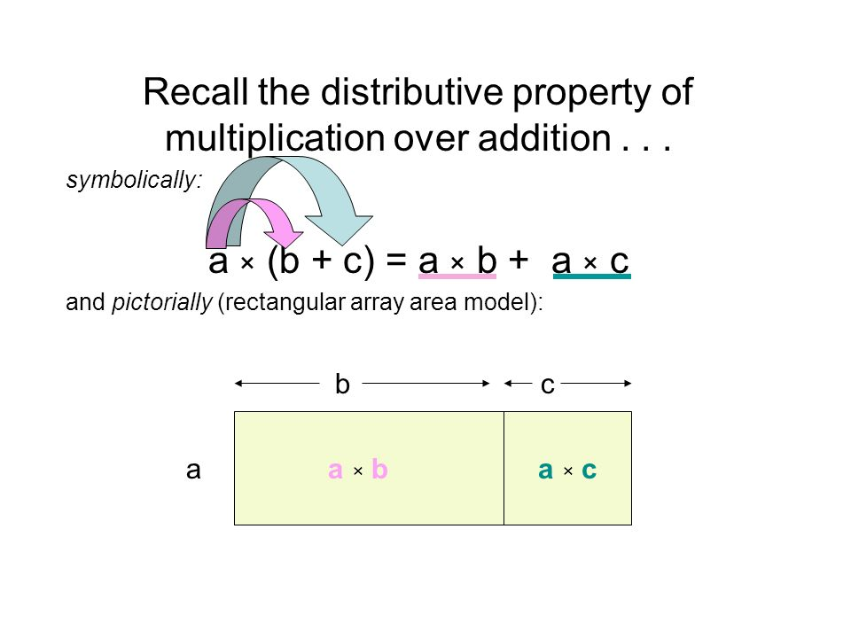 Recall the distributive property of multiplication over addition...