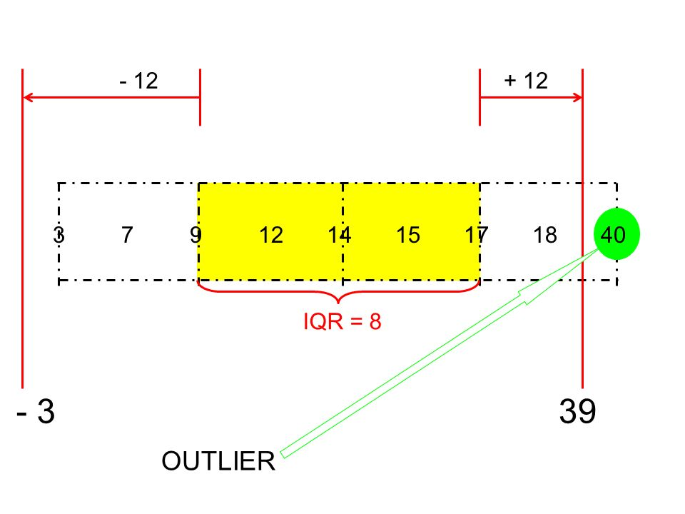 IQR = OUTLIER
